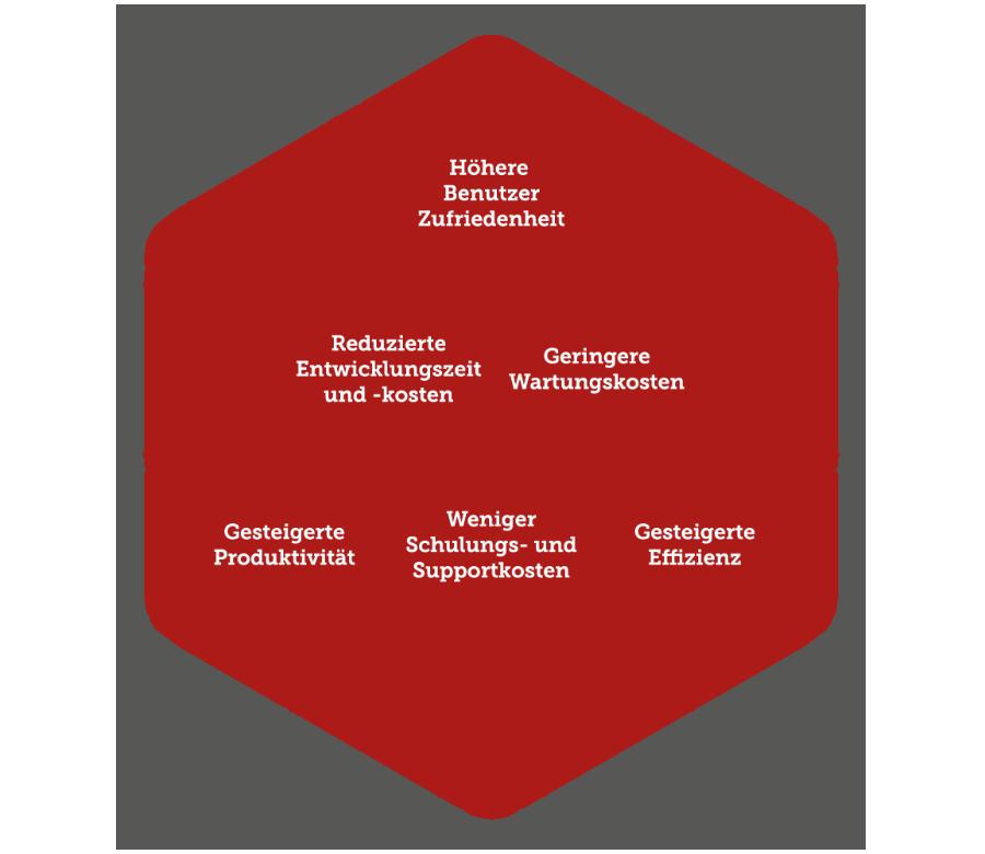 User Experience für den digitalen Arbeitsplatz