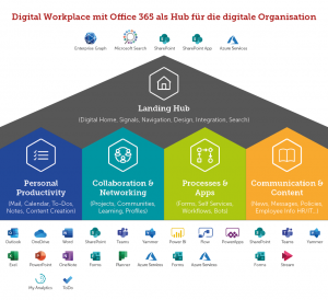 Digital Workplace Hub