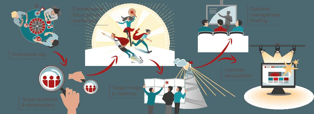 Digital Workplace Starter Kit-en