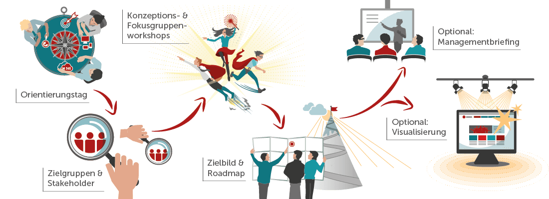 Digital Workplace Starter Kit